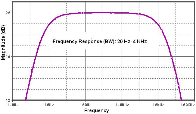 A picture of Wide Band-Pass Filter Frequency Response for ELF MilliGaussmeter