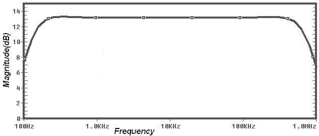 A picture of Wide Band-Pass Filter Frequency Response for VLF Gaussmeter